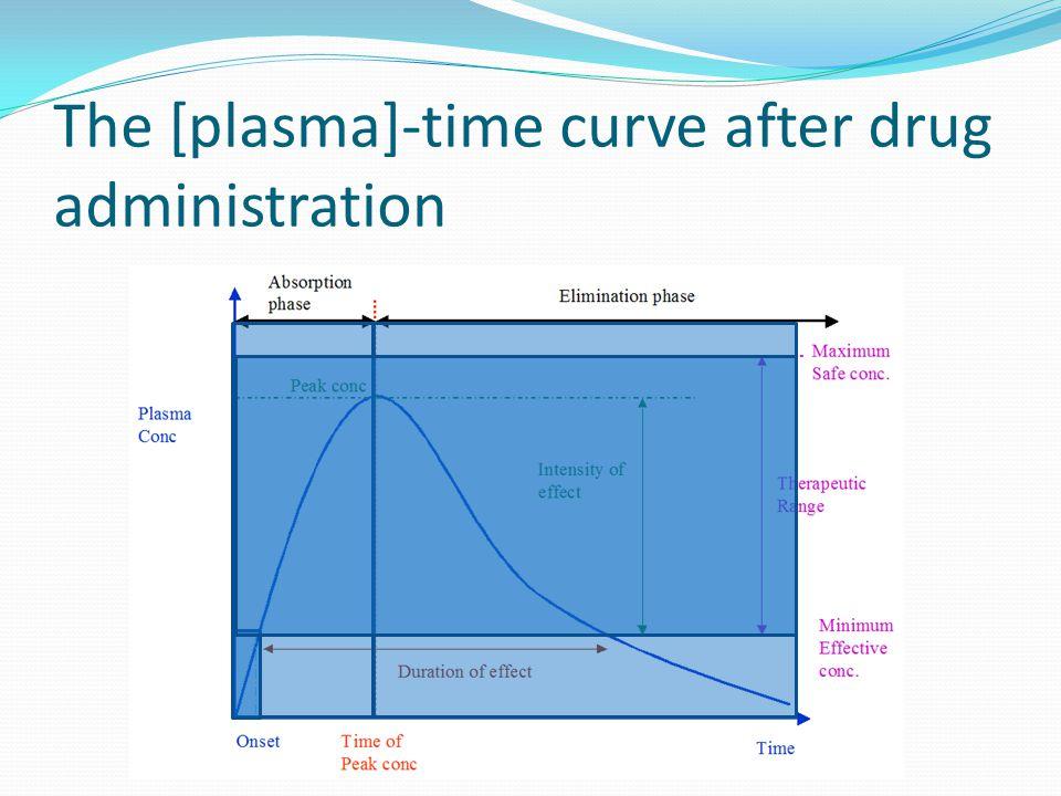 The [plasma]-time curve after drug administration